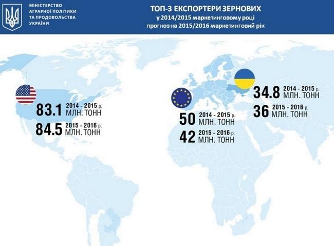 Украина среди мировых лидеров по экспорту зерновых. Основной объем экспорта идет через морские порты