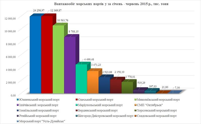 Грузооборот украинских портов, перв. полугодие 2015 г.