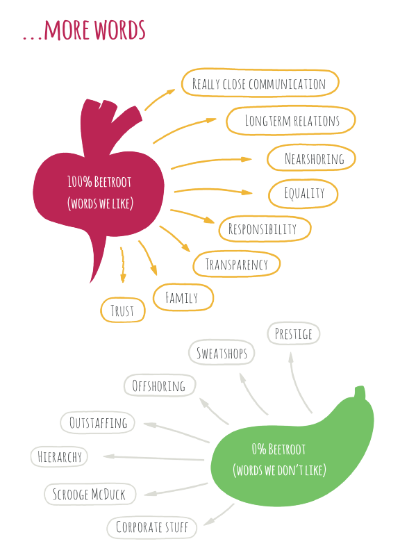 ИТ-компания Beetroot: за равенство и ответственность и против офшоров
