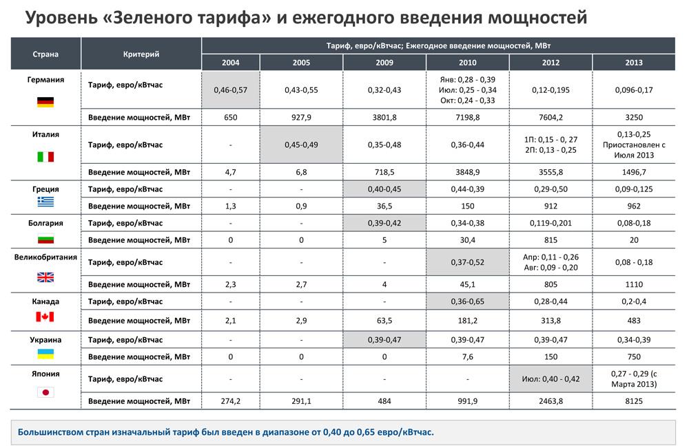 """Уровень """"зеленого тарифа"""" в Украине и ряде стран ЕС"""