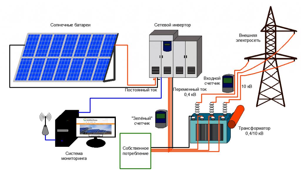 Схема работы электростанции, которая использует энергию солнца