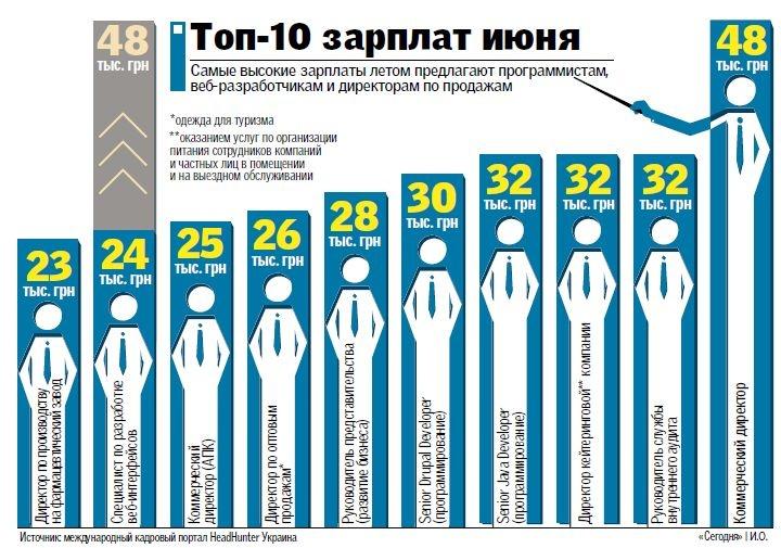 ИТ-сфера - среди лидеров по оплате труда в Украине. Источник: http://www.segodnya.ua/ukraine/Kakie-vakansii-samye-vostrebovannye-etim-letom-v-Ukraine-445758.html
