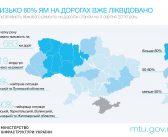 В Одесской области худшие дороги в Украине. Инфографика