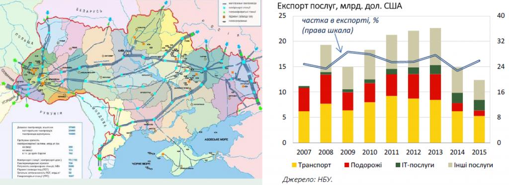 Доля экспорта IT-услуг возросла до 17% в 2015 году в общей структуре экспорта, эта сфера стала единственной, в которой на протяжении последних лет постоянно растет экспорт услуг. Источник: http://biz.nv.ua/economics/skolko-ukraina-prodala-za-rubezh-it-uslug-v-2015-godu-infografika-119789.html