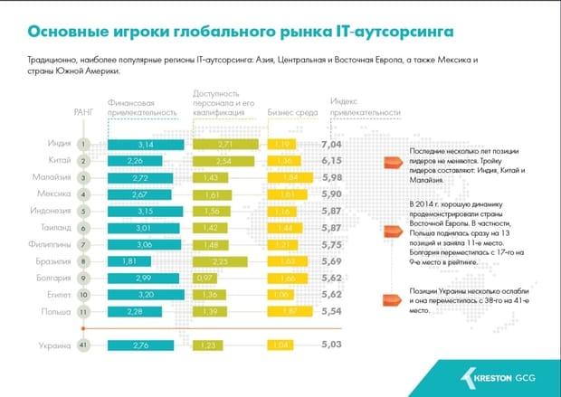 Украина и мировой рынок ИТ-аутсорсинга