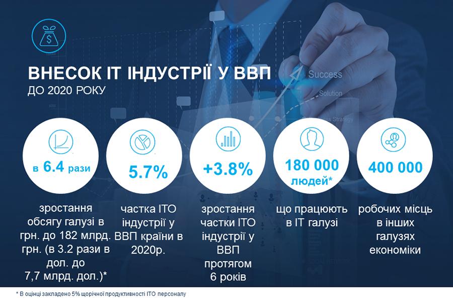 Прогнозы развития ИТ-отрасли Украины к 2020 г.
