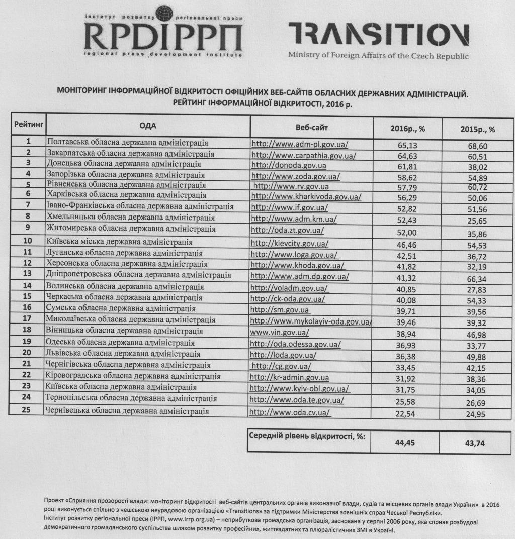 Rezultati-monitoringu-sajtiv-ODA-za-2016-rik Чиновники «реформатора» Саакашвили получили оценку, о которой и не мечтали