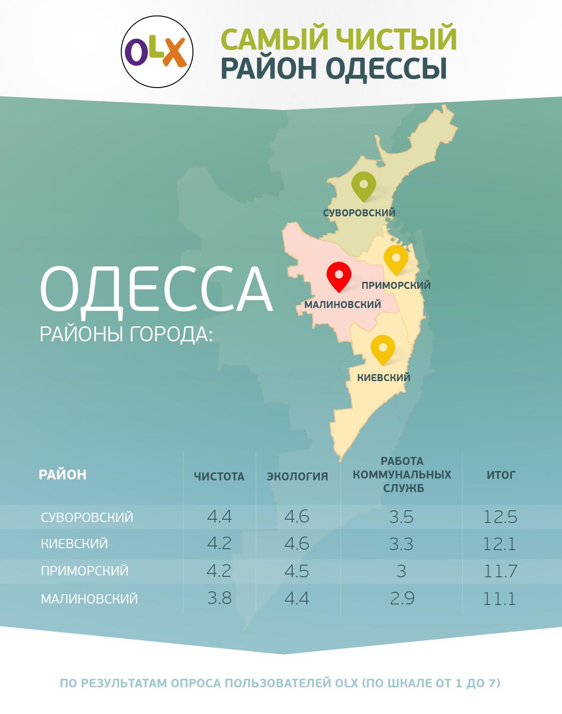 2016-11-11-hoshva-pr-olx-purity-odessa-info_ru