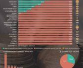 Одесские власти лишь в половине случаев используют электронные торги