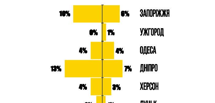 В одесских СМИ небольшое количество заказных новостей. Исследование