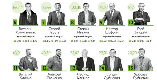 Нардеп из Одессы попал в список самых богатых чиновников. Инфографика
