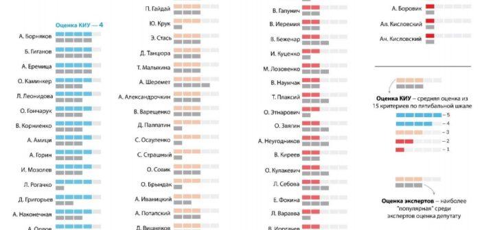 Одесские депутаты получили низкие оценки в ходе мониторинга. Подробности