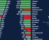 Одесский парадокс. Горожане недовольны услугами но поддерживают Труханова. Исследование