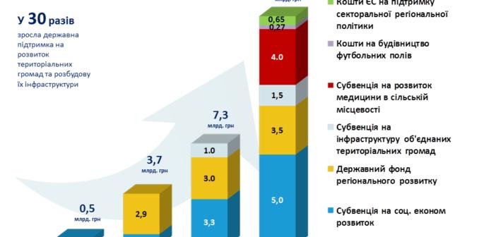 Нова реформа – нові бюджети. Де шукати гроші громадам на Одещині?