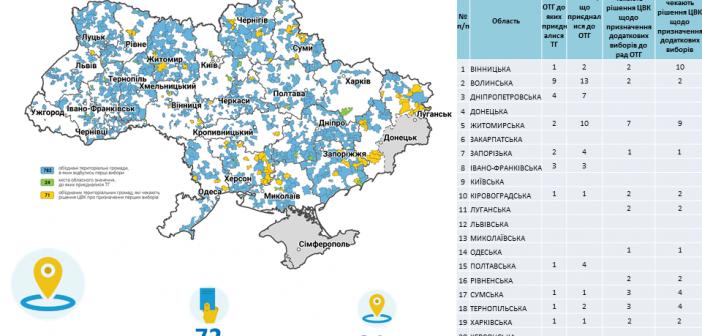 Децентралізація-2018: що змінилось в Одеській області?