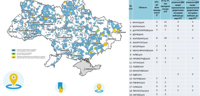 Децентралізація на Одещині: загрози та перспективи