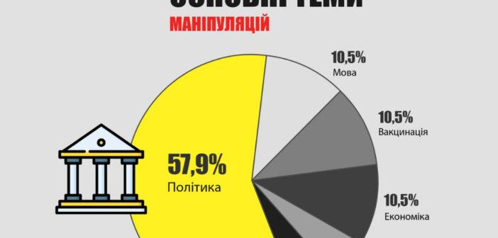 Аналіз медіа простору Одещини у травні: з політичними маніпуляціями (але без фейків)